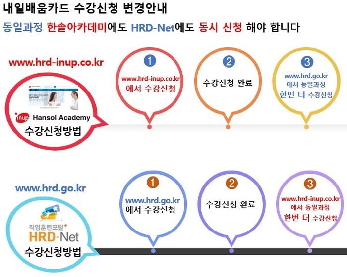 내일배움카드-HRD신청방법.jpg